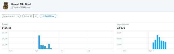 social media ad analytics